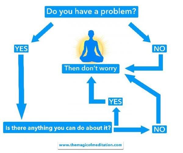 meditation-chart-01-600x500.jpg.dd20c30d6e52cb482099776584c6cc4e.jpg